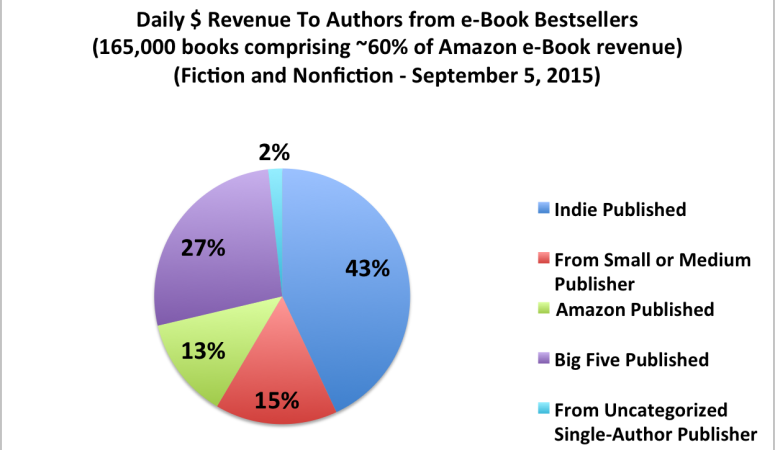 Positive Shift for Indie Publishers